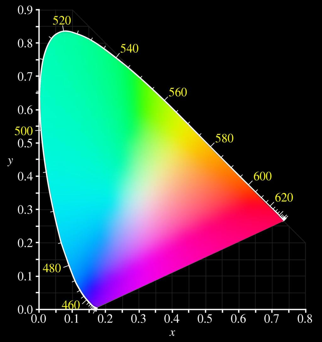 The CIE 1931 color space chromaticity diagram. The outer curved boundary is the spectral (or monochromatic) locus, with wavelengths shown in nanometers.