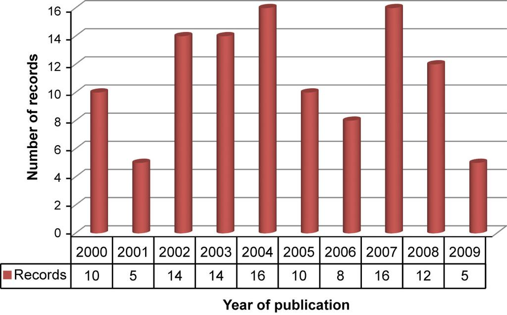 AP 64,5 482 Figure 1 Publication trend 2000-2009 Results and discussion Publication output by country and institutions The publication count was used as an indicator of research output by academic