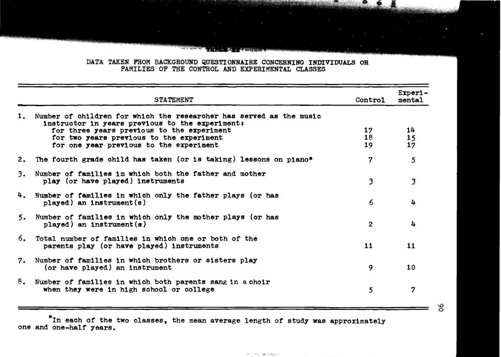 DATA TAKEN FROM BACKGROUND QUESTIONNAIRE CONCERNING INDIVIDUALS OR FAMILIES OF THE CONTROL AND EXPERIMENTAL CLASSES Experi STATEMENT Control mental *In each of the two classes, the mean average