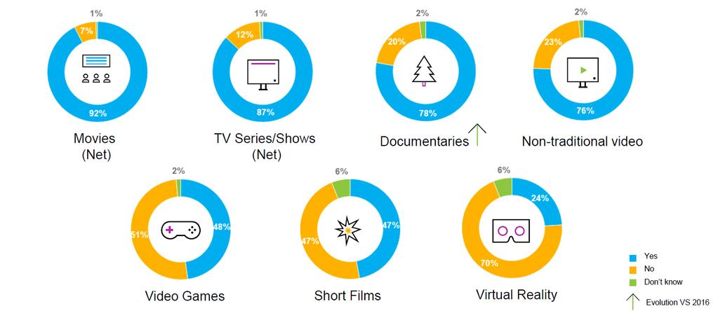 90% OF RESPONDENTS CONSUMED MOVIES OR TV SERIES Audiovisual media consumption in past 12 months QVH1.