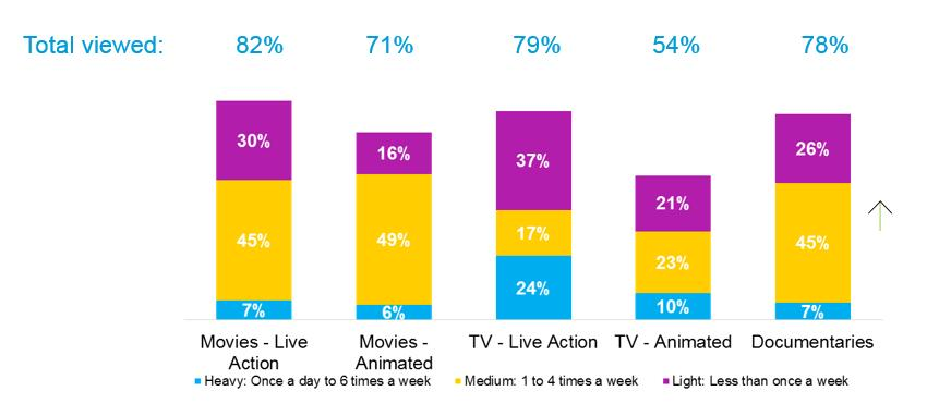 LIVE ACTION TV MOST LIKELY TO SEE HEAVY VIEWING Frequency of viewing in past 12 months as a proportion of
