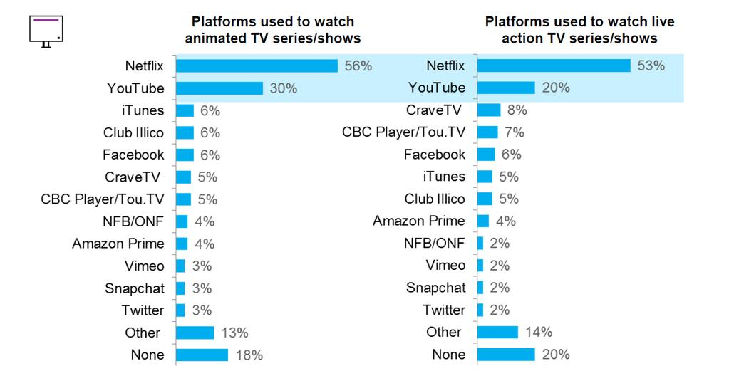 NETFLIX AND YOUTUBE TOP ONLINE VIEWING PLATFORMS Platforms used to watch TV series/shows QVH5.