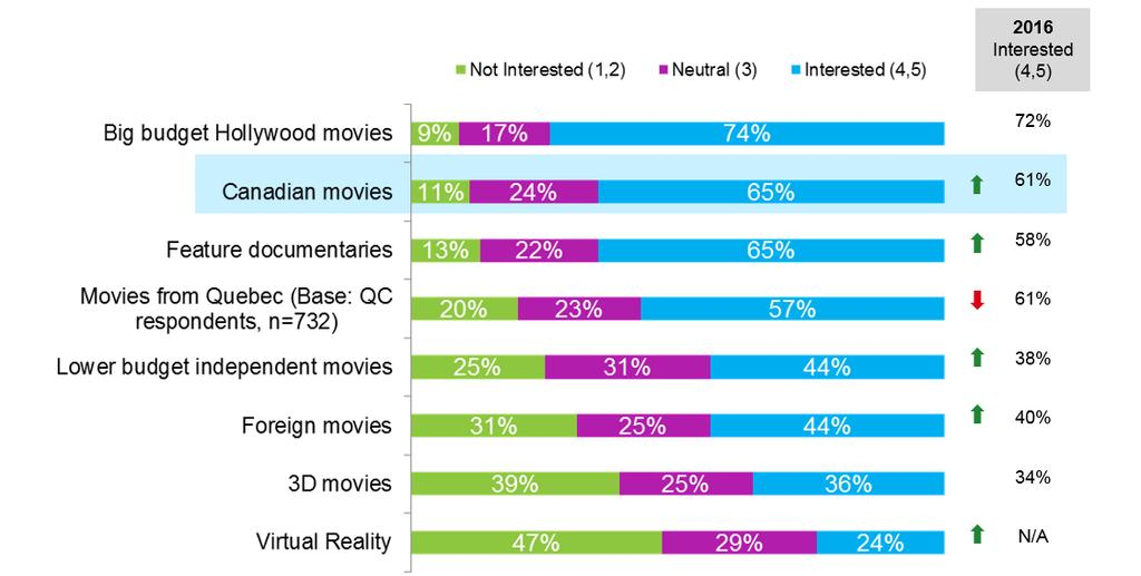 INTEREST IN CANADIAN MOVIES IS UP SIGNIFICANTLY QDS2.