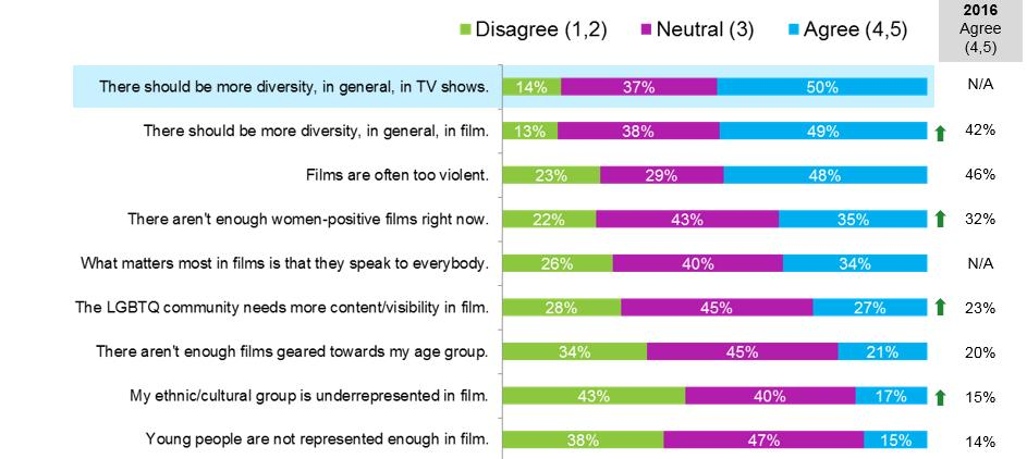DIVERSITY IN CONTENT Roughly half of Canadians agree there should be more diversity in film and TV QDS1.