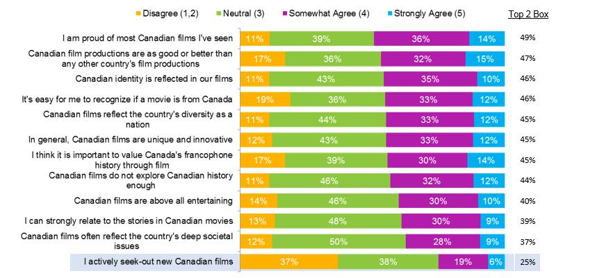 25% OF CANADIANS AGREE THEY ACTIVELY SEEK-OUT CANADIAN FILMS Agreement with statements about Canadian movies QCC7.