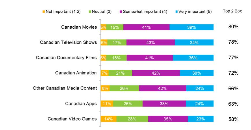 PROMOTING CANADIAN CONTENT The majority of Canadians think promoting Canadian content is important QTF7.