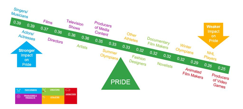 DRIVERS OF PRIDE Key film talent considered among the most talented and top drivers of pride Note: Values within the scale represent their