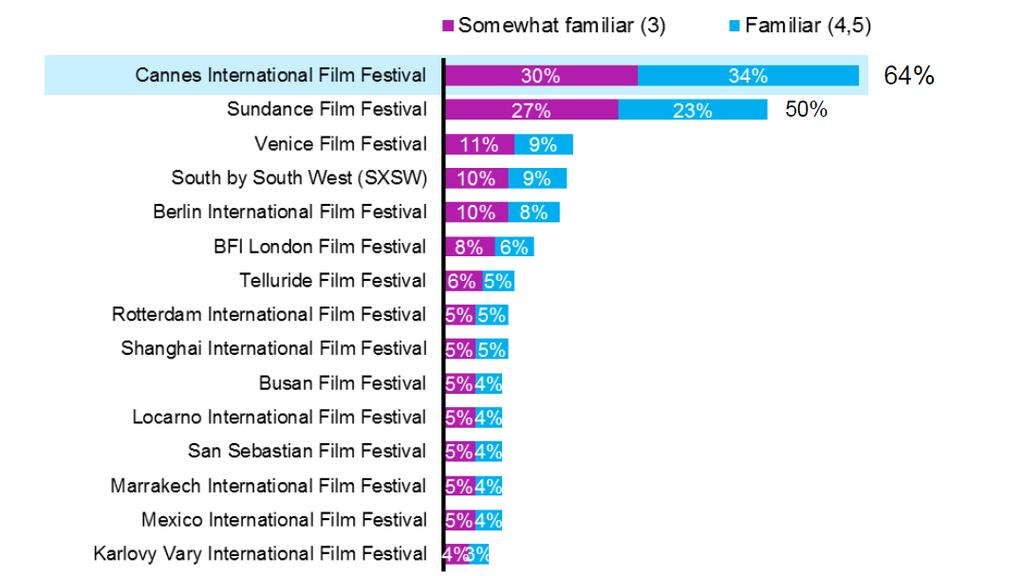INTERNATIONAL FILM FESTIVALS Familiarity with international film festivals QFA3.