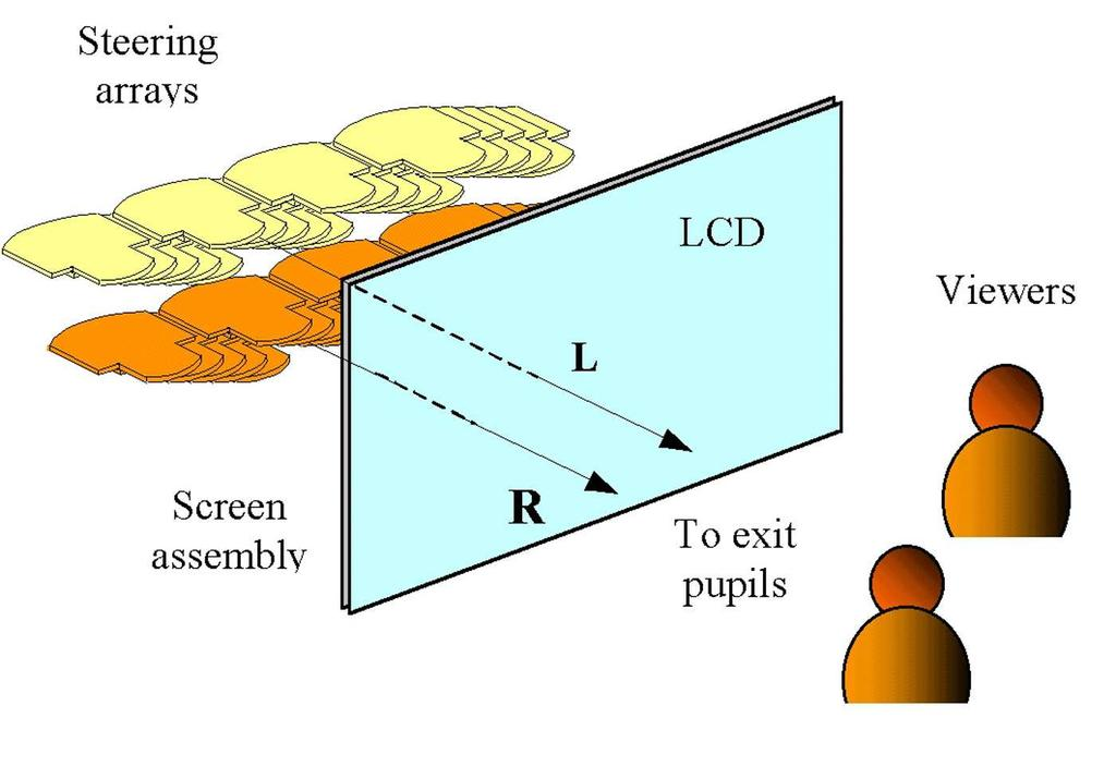 FIGURE 4 Single lens. FIGURE 3 Steering optics. image rows on the LCD by using a horizontally aligned lenticular screen.