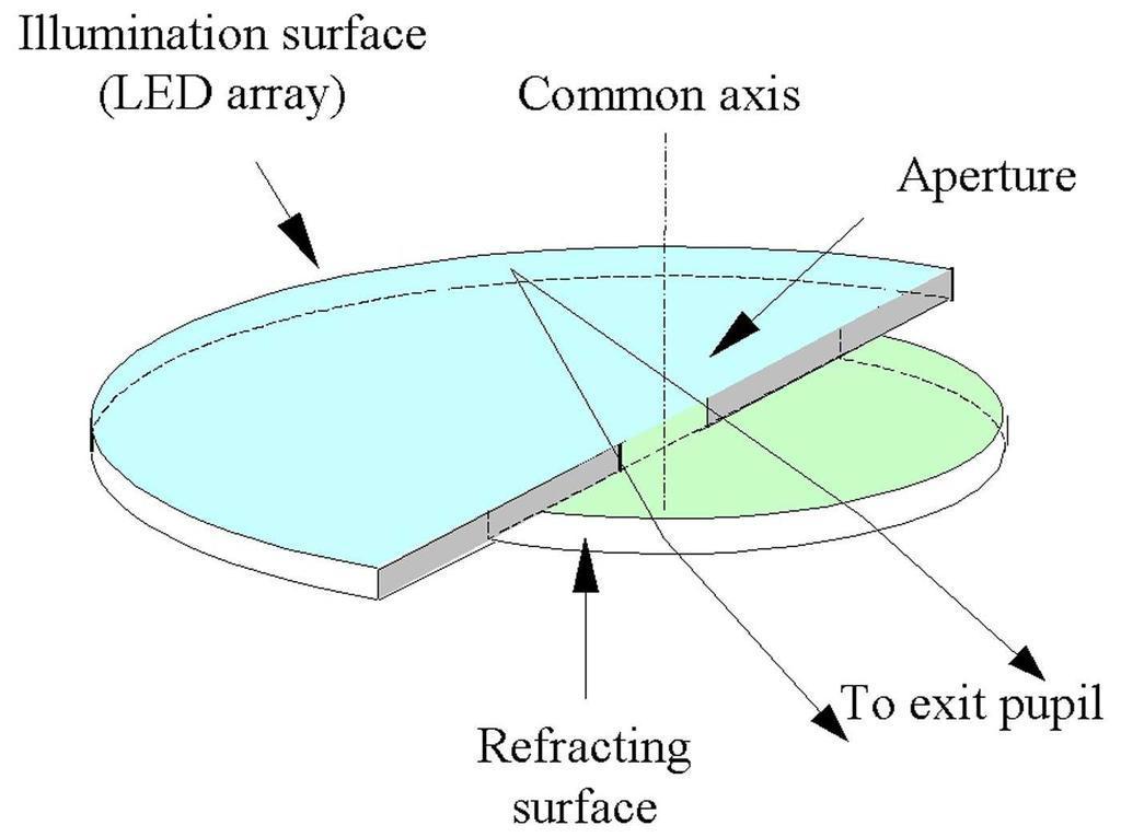 FIGURE 6 Co-axial optical element. each lens. Movement is achieved by switching LEDs on or off to steer the exit pupils.