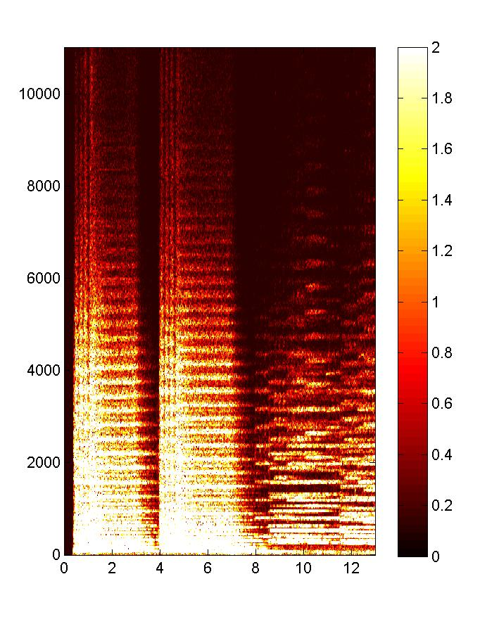 Tempo Estimation and Beat Tracking Compressed Spectrogram