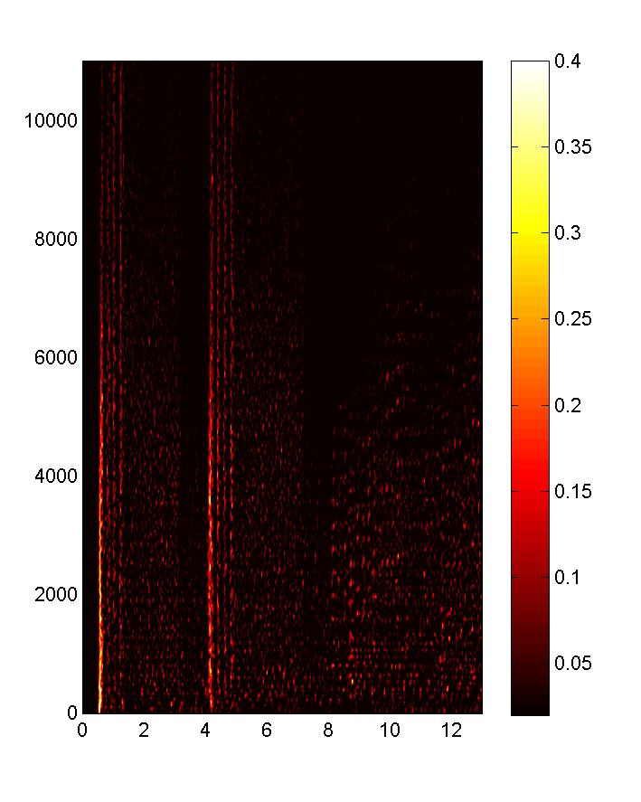 Tempo Estimation and Beat Tracking Difference Spectrogram Steps: 1.