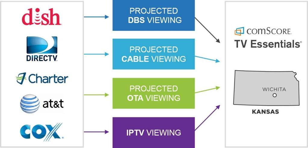 Chapter 4 Projecting Viewership Projecting Telco By definition, comscore considers the telco stratum to consist solely of AT&T. Similar services, such as Verizon Fios, are treated as cable providers.