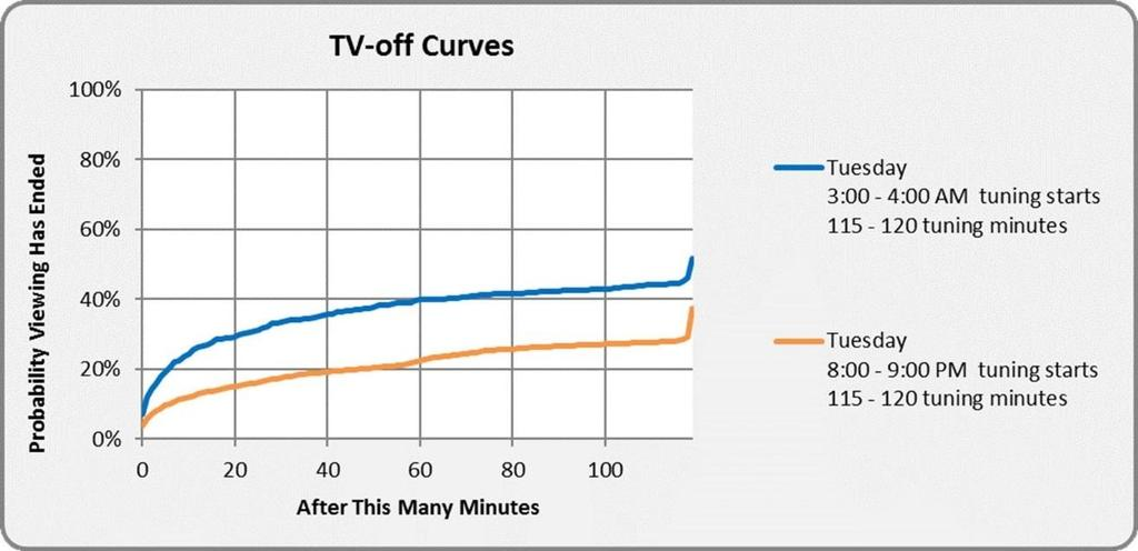 Chapter 5 Adjusting for Limitations and Biases 2. Using the viewing patterns of these 3.87 million STBs, we create probability curves that a TV is turned off after some number of minutes.