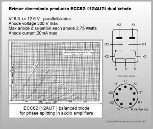 Page 10 of 10 Brimar TP ECC82 Often used as a phase splitter in guitar amplifiers complimenting a matched quad of EL84 s or EL34 s, the beauty of our Brimar thermionic products ECC82
