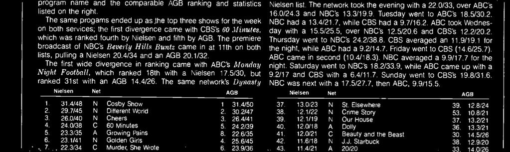 m. Osgd, hwever, came in 30th n Nielsen (14.9/26), but came in 49th n AGB (11.4/22). CBS's Magnum, P.I. came in 32d n bth services with a Nielsen 13.6/22 and an AGB 14.1/23.