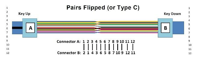 The following picture shows the fibre sequences of a 12 fibre Type B cable.