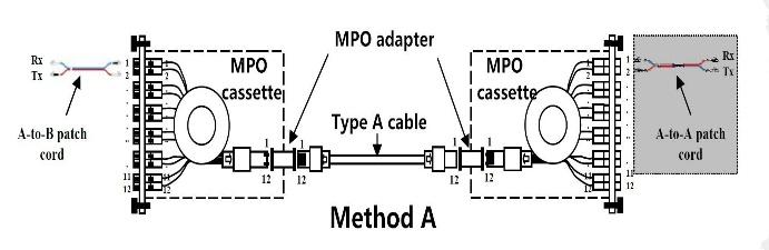 Method A: The connectivity Method A is shown in the following picture. A type-a trunk cable connects a MPO module on each side of the link.