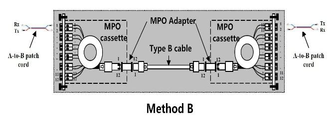 MPO Trunk Cable Type C: Key Up to Key Down (Fibre Crossed) Type C cable (pairs flipped cable) looks like Type A cable with one key up connector and one key down connector on each side.