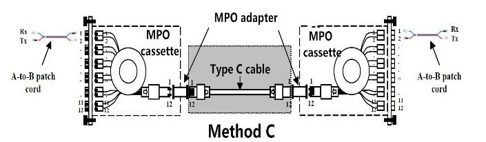 The fibre at position 2 at one end is shifted to position 1 at the opposite end etc. The fibre sequence of Type C cable is demonstrated in the following picture. MPO and MTP are the MT series.