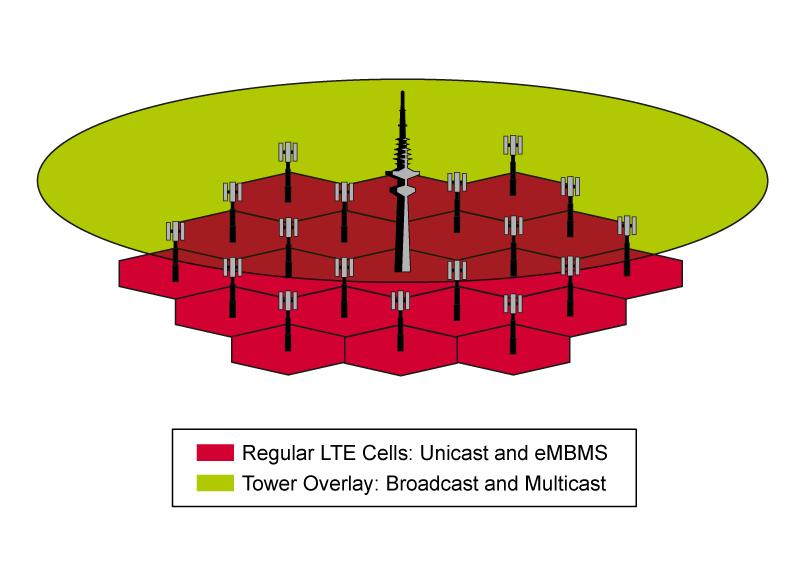 Tower Overlay over LTE-A+ (TOoL+): The concept Both LTE and LTE embms are based on a more or less dense cellular infrastructure which we believe is too costly for the delivery of popular media
