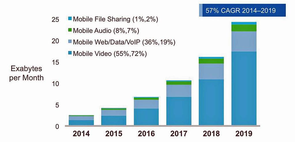 In 2019 mobile video will be responsible for 72% of all mobile data traffic? Source: http://www.cisco.