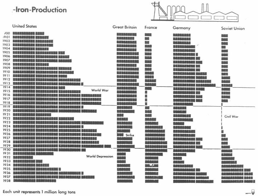 Figure 6.6. Production of pig iron in the US, Great Britain, France, Germany and the Soviet Union from 1900 to 1938 in the picture-statistic style of Isotype.