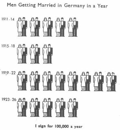 Figure 6.1. Marriages concluded in Germany during the period from 1911 to 1926, presented in the form of a picture statistic according to the Vienna method of Neurath.