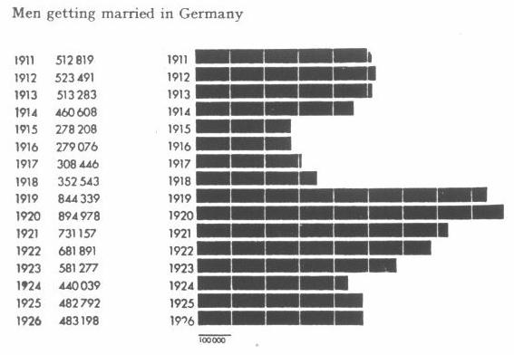 Figure 6.2. Marriages concluded in Germany during the period from 1911 to 1926 presented in the form of a histogram with countable bricks (but without a subdivided scale).