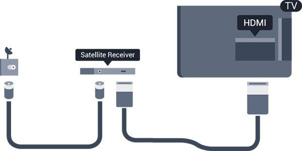 Satellite tuner Connect the dish antenna cable to the Satellite receiver. Next to the antenna connection, add an HDMI cable to connect the device to the TV.