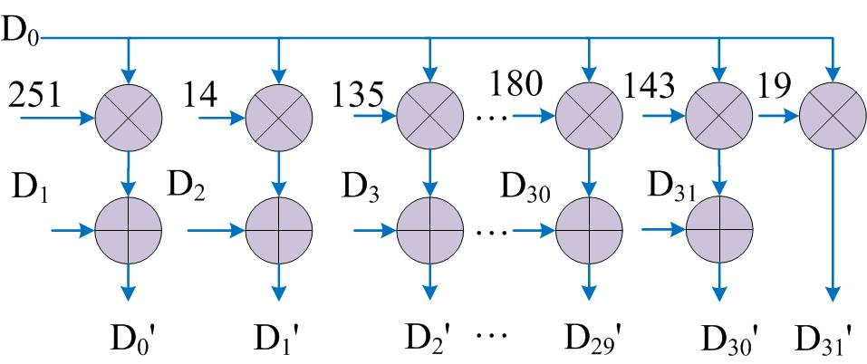 2) The SST-Encoder calculates 2 t parity octets using the proposed algorithm; Fig. 2. Block diagram of RS (255,223) encoder.
