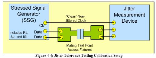 4.1.5 Test equipment required and calibration method All the Training patterns (both Frequency Lock and Symbol Lock patterns), PRBS7 pattern and Cross talk are calibrated as per the Jitter specs.