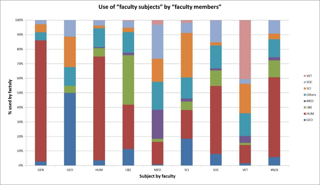 Figure 5. Use of faculty subjects by faculty members.