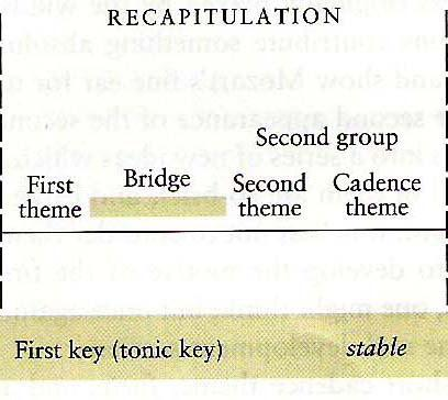 Retransition returns to first key Recapitulation Theme 1 developed