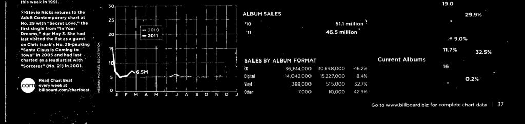 5 millin SALES BY ALBUM FORMAT (D Digital Vinyl Other 36,6,000 30,698,000-6.%,0,000 5,7,000 8.% 388,000 7,000 55,000 3.7% 0,000.9% week at N.