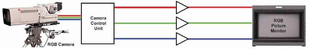 Figure 1. RGB from the camera with direct connections to the monitor.