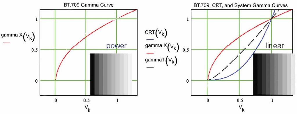 Figure 4. BT.709 gamma correction complements CRT display response.