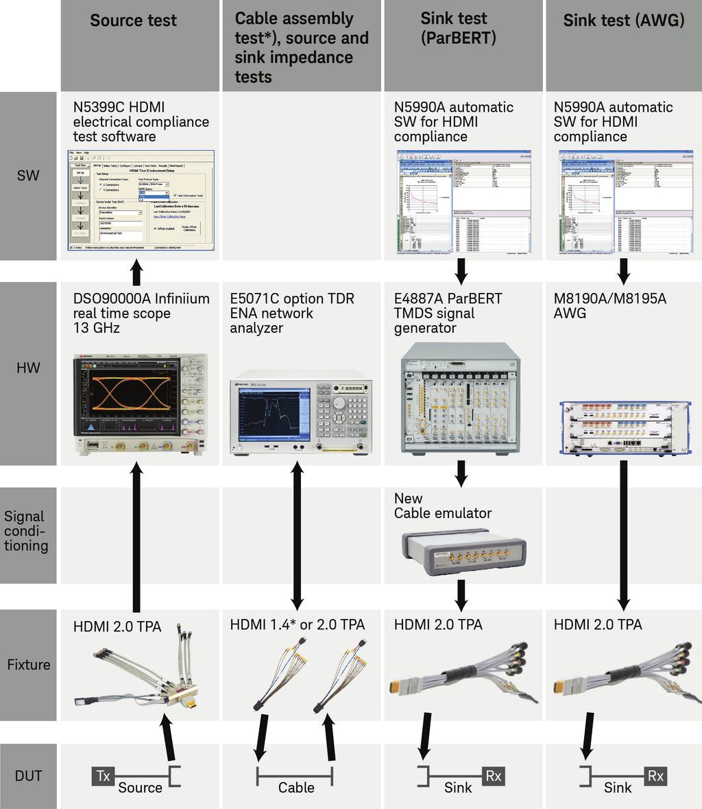 03 Keysight HDMI and DisplayPort Design and Test A Better Way - Brochure Key tasks Applying expertise HDMI and DisplayPort characterization can be segmented into multiple areas: source design and
