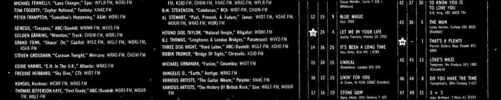 ", ""Earth,"" Vertigo: WRAS -FM VARIOUS ARTISTS, ""The Guitar Album,"" Polydor: KNAC -FM VARIOUS ARTISTS, ""The History Of British Rock,"" Sire: WGLF -FM, WOUR- FM BILL WITHERS, ""+ 'Justments,"" Sussex: WGLF"
