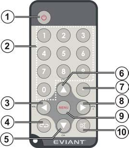 Getting Started Remote Control 1. Power button 2. 0-9 Number buttons 3. Volume Down 4. Return button (return to the last channel) 5. Channel Down 6.