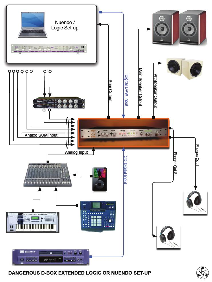 This more involved setup uses a console to provide extended cue and mixing options.