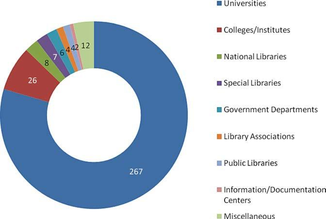 Contributed by No of contributions (%) Universities 267 7946 Colleges/Institutes 26 773 National Libraries 8 238 Special Libraries 7 208 Government Departments 6 179 Library Associations 4 119 Public