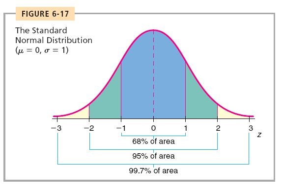 The Standard Normal Distribution Z scores also have a normal distribution µ = 0 σ =