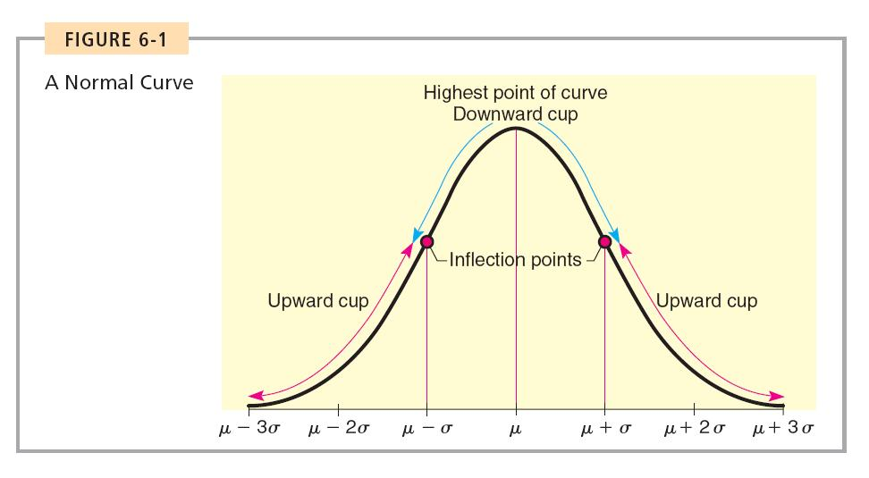 The Normal Curve Copyright Houghton Mifflin