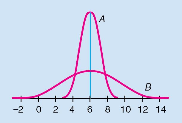 Two Normal Curves Both curves have the same mean, µ = 6. Curve A has a standard deviation of σ = 1.