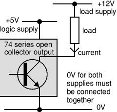 Khalil Ismailov Open Collector Outputs Some 74 series ICs have open collector outputs, this means they can sink current but they cannot source current. They behave like an NPN transistor switch.