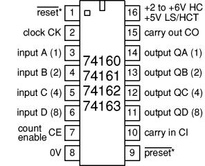 This is helpful if preset is also known as parallel enable (PE) you need to connect their outputs to logic gates because it avoids the glitches which occur with ripple counters.