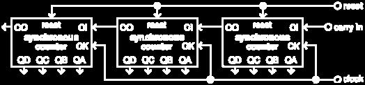 rising-edge of the clock input. Counting to less than the maximum (15 or 9) can be achieved by connecting the appropriate output(s) through a NOT or NAND gate to the reset input.