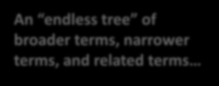 An endless tree of broader terms,