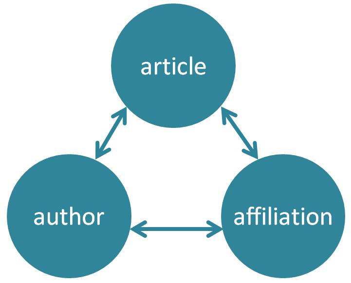 The relationships between articles, author profiles and